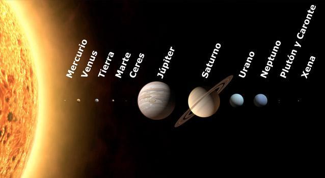 Los Planetas y sus Satélites